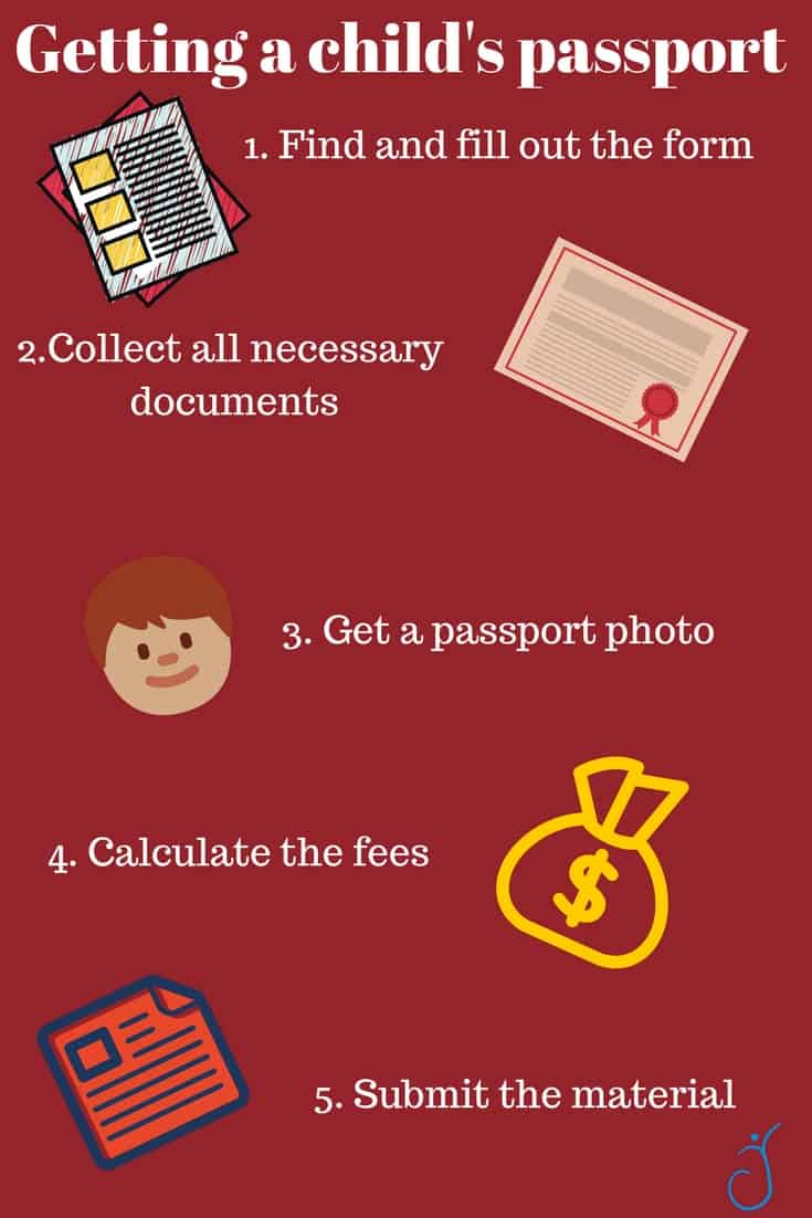Info graphic on how to get child's passport. Pictures of steps to get passport.